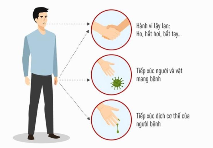 Nguyên nhân lây lan virus Sars-CoV2 (Corona)?